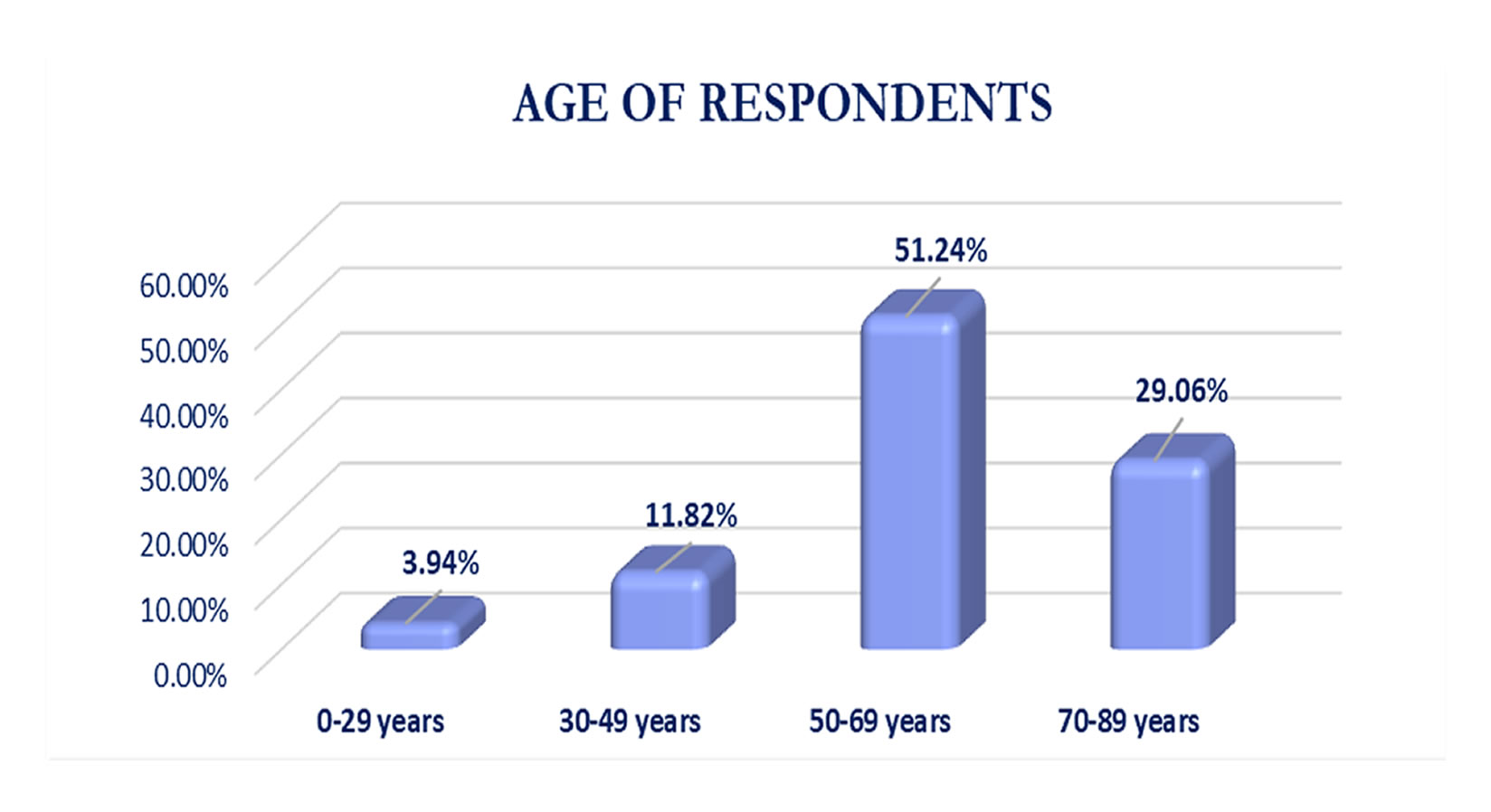 Age of Respondents - October to December 2019 Survey