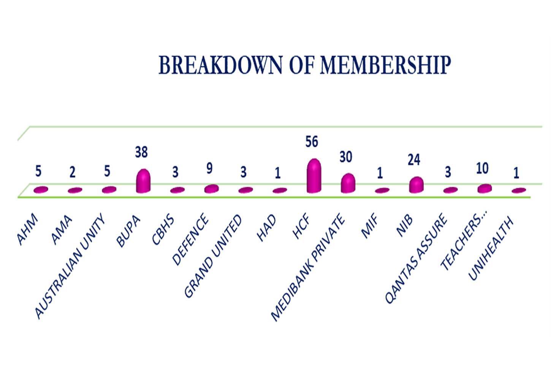 Breakdown of Membership - October to December 2019 Survey