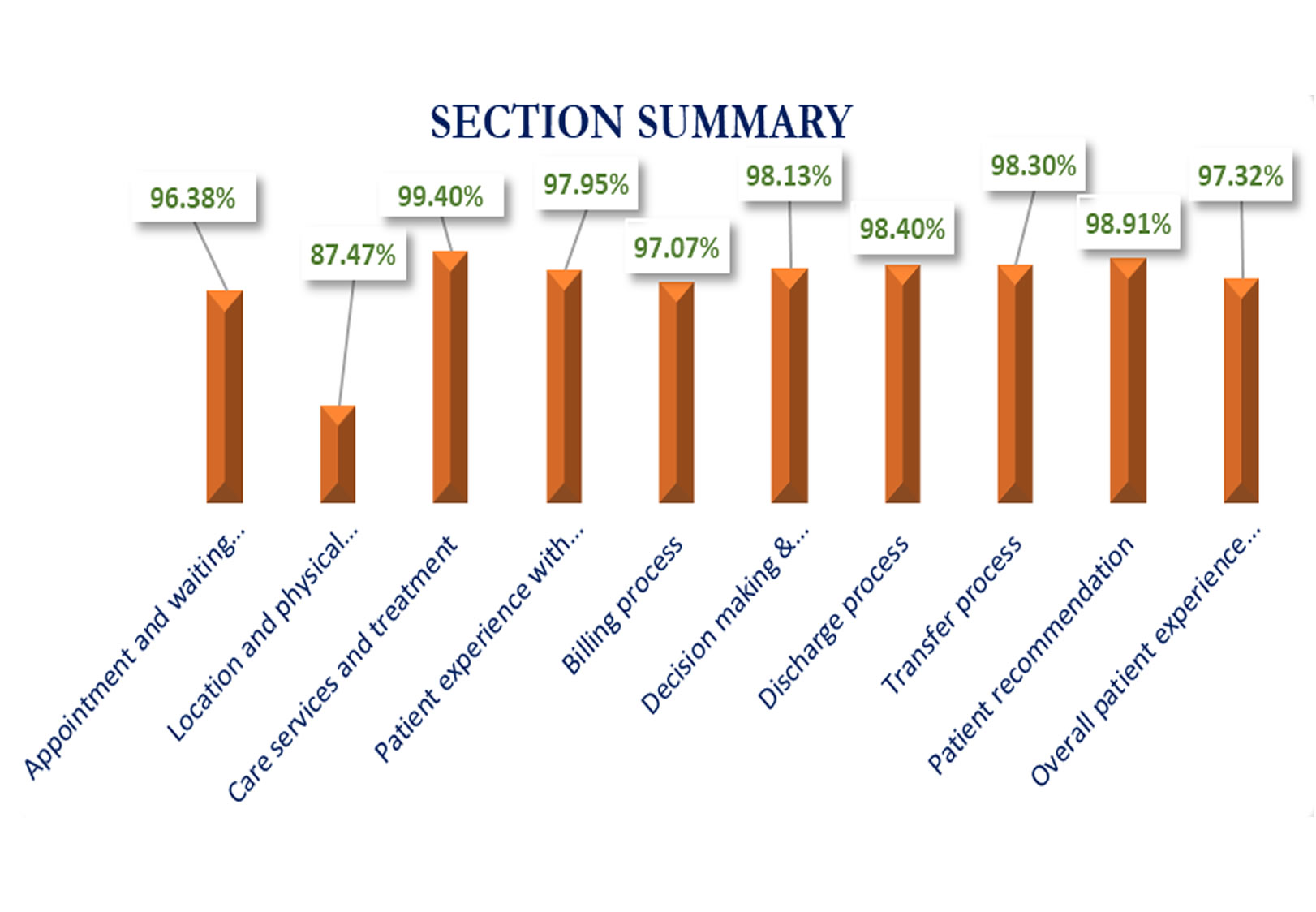 Section Summary - October to December 2019 Survey