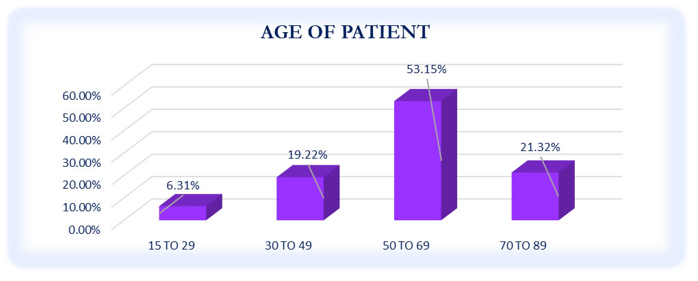 Age of Patient - October to December 2020 Survey