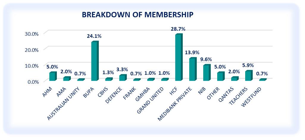 Breakdown of Membership - October to December 2020 Survey