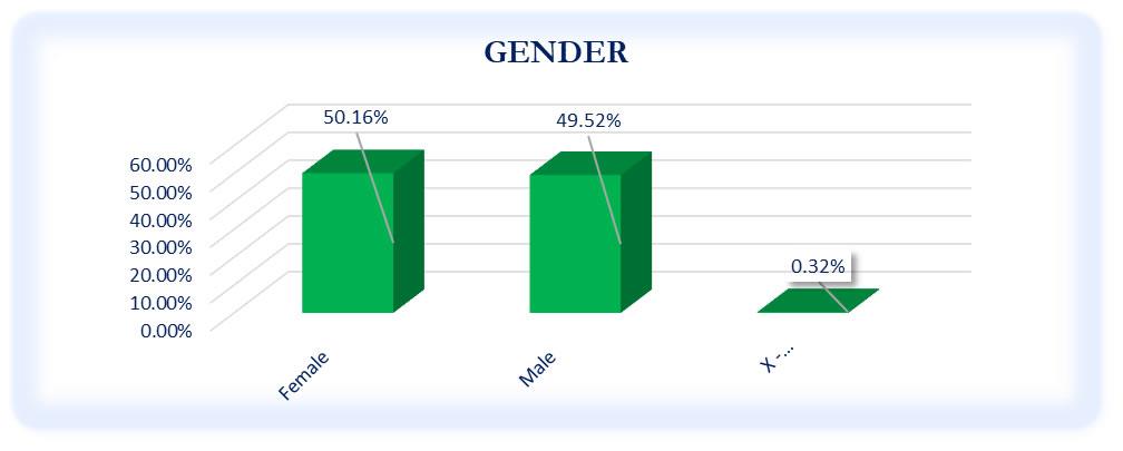 Gender of Respondents - October to December 2020 Survey
