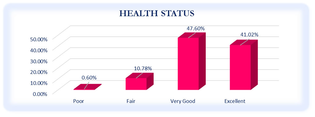 Health Status of Respondents - October to December 2020 Survey