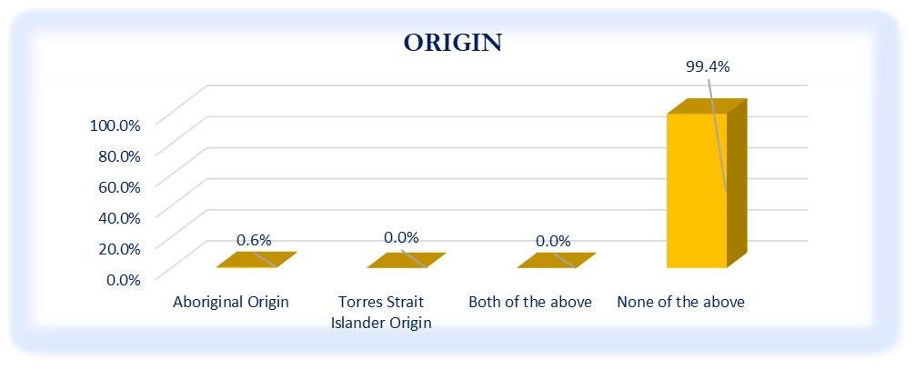 Origin of Respondents - October to December 2020 Survey