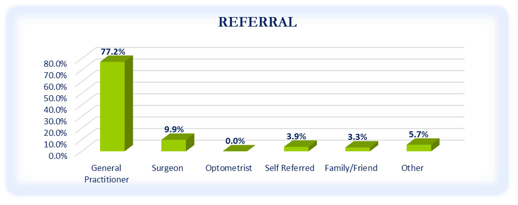 Referral - October to December 2020 Survey
